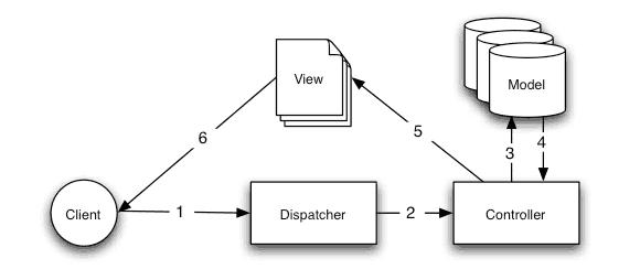 basic mvc - wordpress ed e-commerce? forse è meglio un framework dedicato come Open Cart.