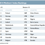2014 mothers index ranking 150x150 - madri e figli