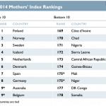 2014 mothers index ranking 150x150 - madri e figli