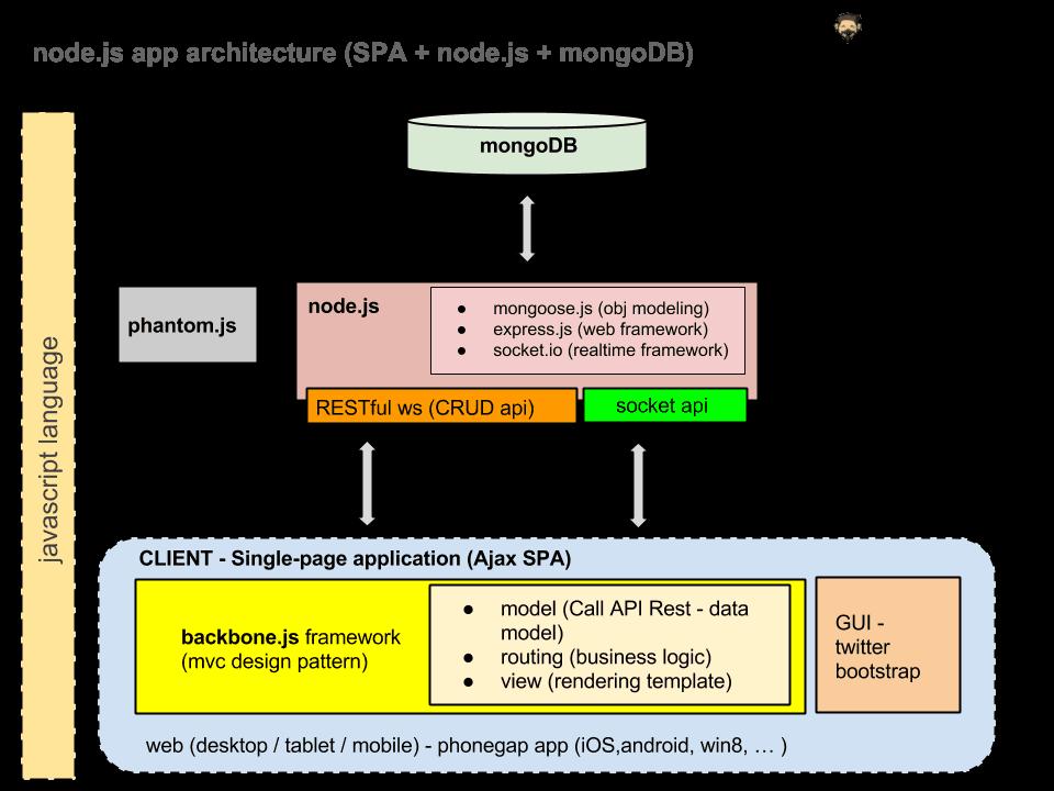 image05 - anatomia di una node.js webapp realizzata con mongoDB, node.js e backbone.js