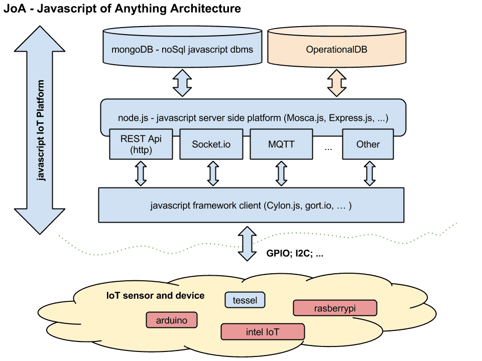 """IoT-Architettura IoT e Javascript: come creare una piattaforma di """"Javascript of Anything"""" arduino iot node.js raspberry tech"""