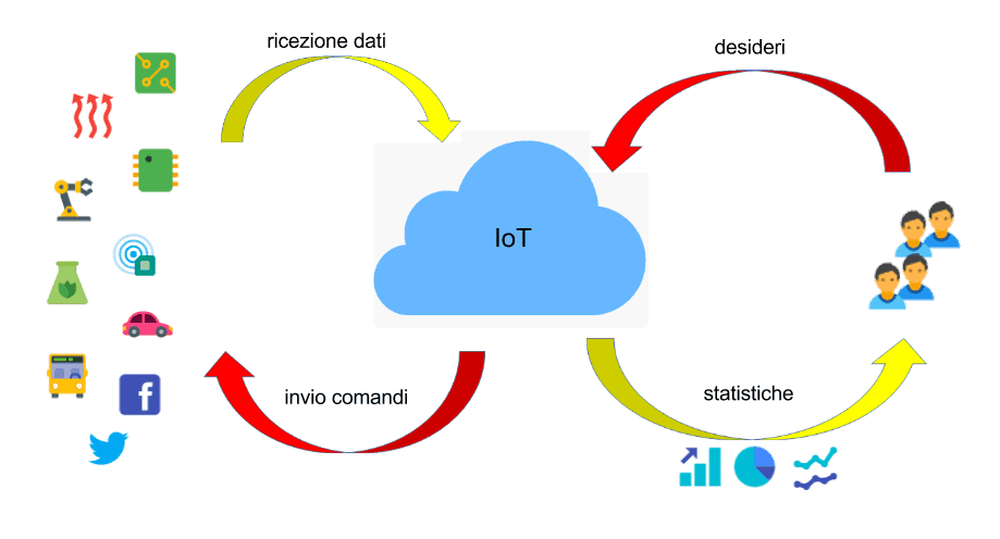 "JoA Generics1 - IoT e Javascript: come creare una piattaforma di ""Javascript of Anything"""