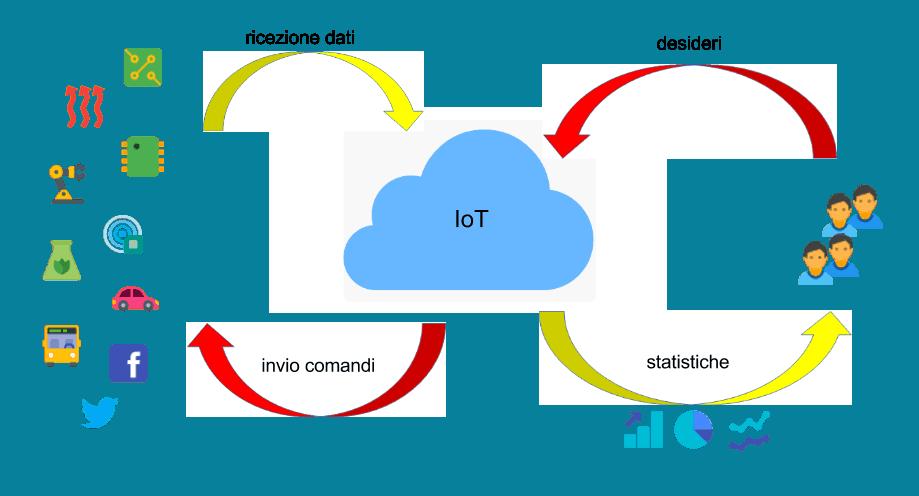 "JoA Generics1 - IoT e Javascript: come creare una piattaforma di ""Javascript of Anything"""