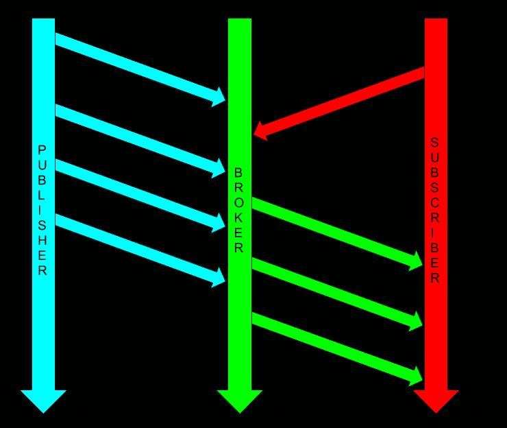 """JoA pub sub - IoT e Javascript: come creare una piattaforma di """"Javascript of Anything"""""""