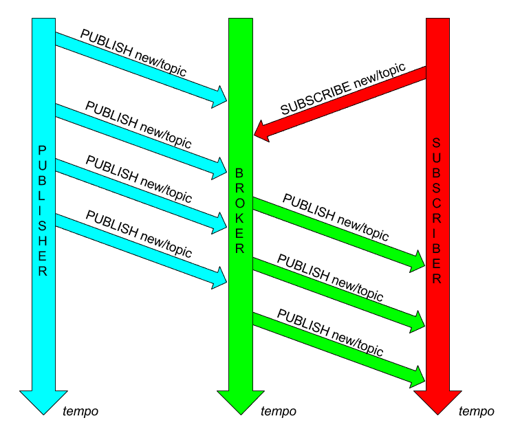"JoA-pub-sub IoT e Javascript: come creare una piattaforma di ""Javascript of Anything"" arduino iot node.js raspberry tech"