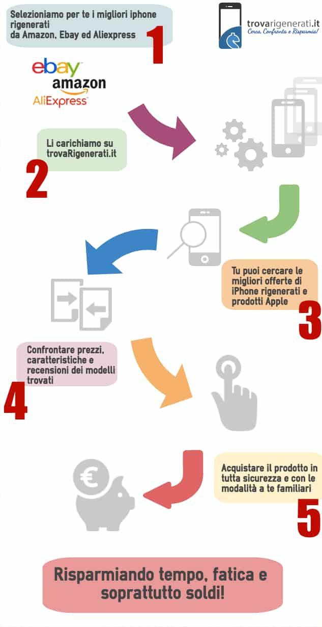 trovarigenerati infografica - trovaRigenerati.it: il motore di ricerca italiano per iPhone rigenerati