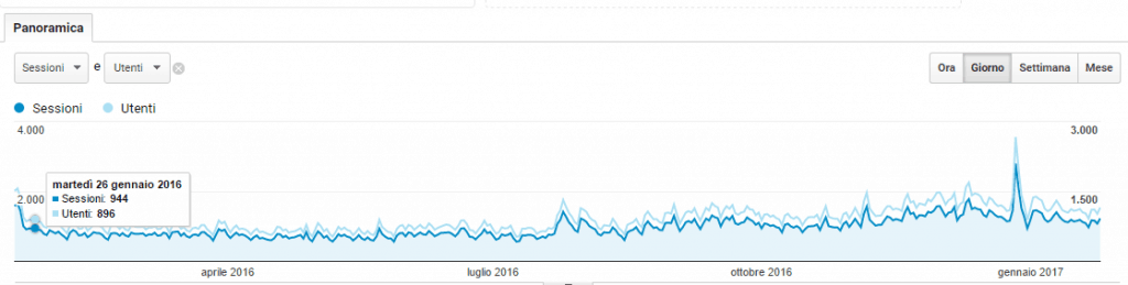 accessi pensando analytics 1024x259 - velocizzare wordpress : wprocket cloudflare studiopress siteground
