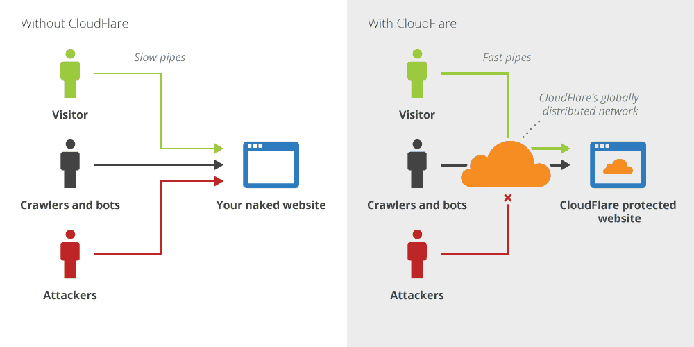 cloudflare overview - velocizzare wordpress : wprocket cloudflare studiopress siteground