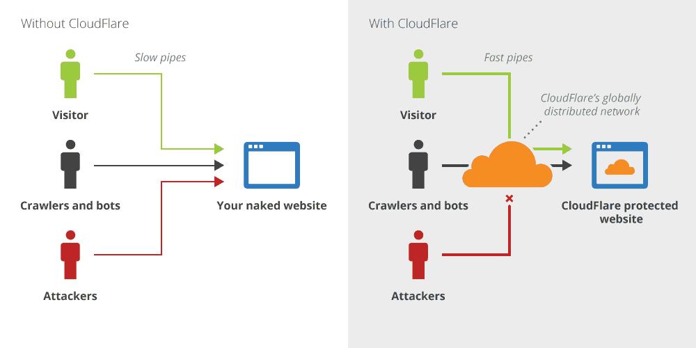 cloudflare overview - velocizzare wordpress : wprocket cloudflare studiopress siteground