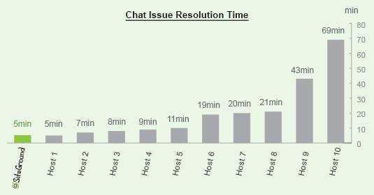 general chat resolution - velocizzare wordpress : wprocket cloudflare studiopress siteground