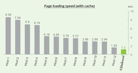 general loading speed with cache - velocizzare wordpress : wprocket cloudflare studiopress siteground
