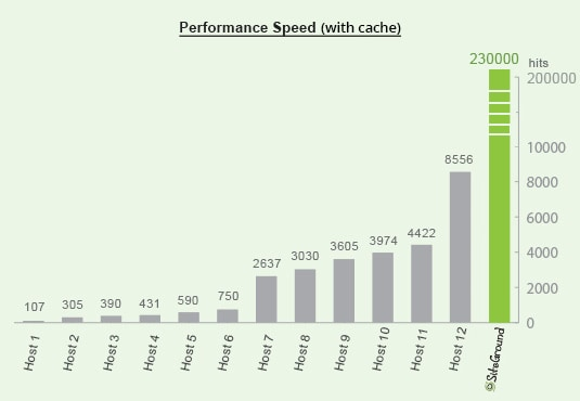 general performance speed cache - velocizzare wordpress : wprocket cloudflare studiopress siteground