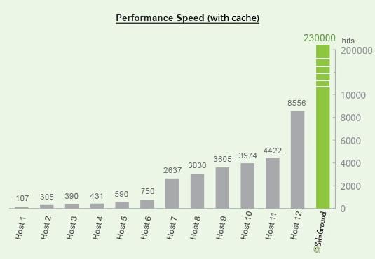 general performance speed cache - velocizzare wordpress : wprocket cloudflare studiopress siteground
