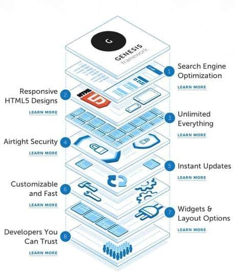 genesis framework - velocizzare wordpress : wprocket cloudflare studiopress siteground