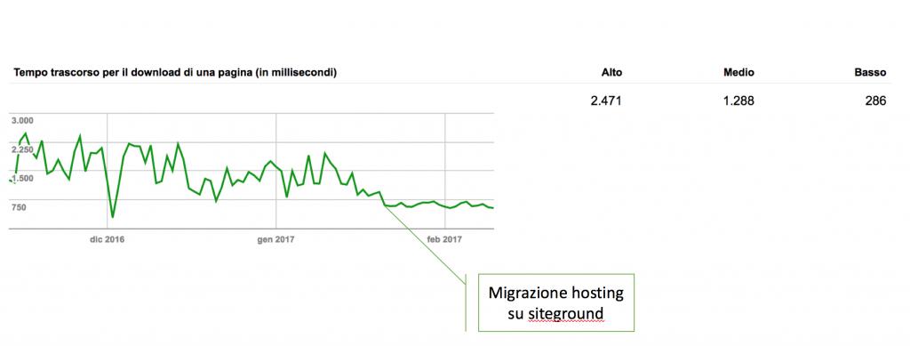 2 google search console 1024x389 - Come misurare (seriamente) la velocità del tuo blog?