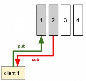 5 client1 300x284 - Come implementare un (semplice) sistema IoT con redhat jboss fuse, node.js e mongodb