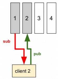 6 client2 222x300 - Come implementare un (semplice) sistema IoT con redhat jboss fuse, node.js e mongodb