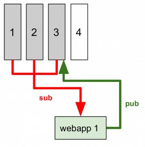 7 webapp 1 296x300 - Come implementare un (semplice) sistema IoT con redhat jboss fuse, node.js e mongodb