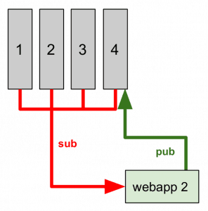 8 webapp 2 296x300 - Come implementare un (semplice) sistema IoT con redhat jboss fuse, node.js e mongodb
