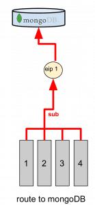 9-eip-1-to-mongodb-139x300 Come implementare un (semplice) sistema IoT con redhat jboss fuse, node.js e mongodb iot mongoDB node.js tech tutorial video recensioni