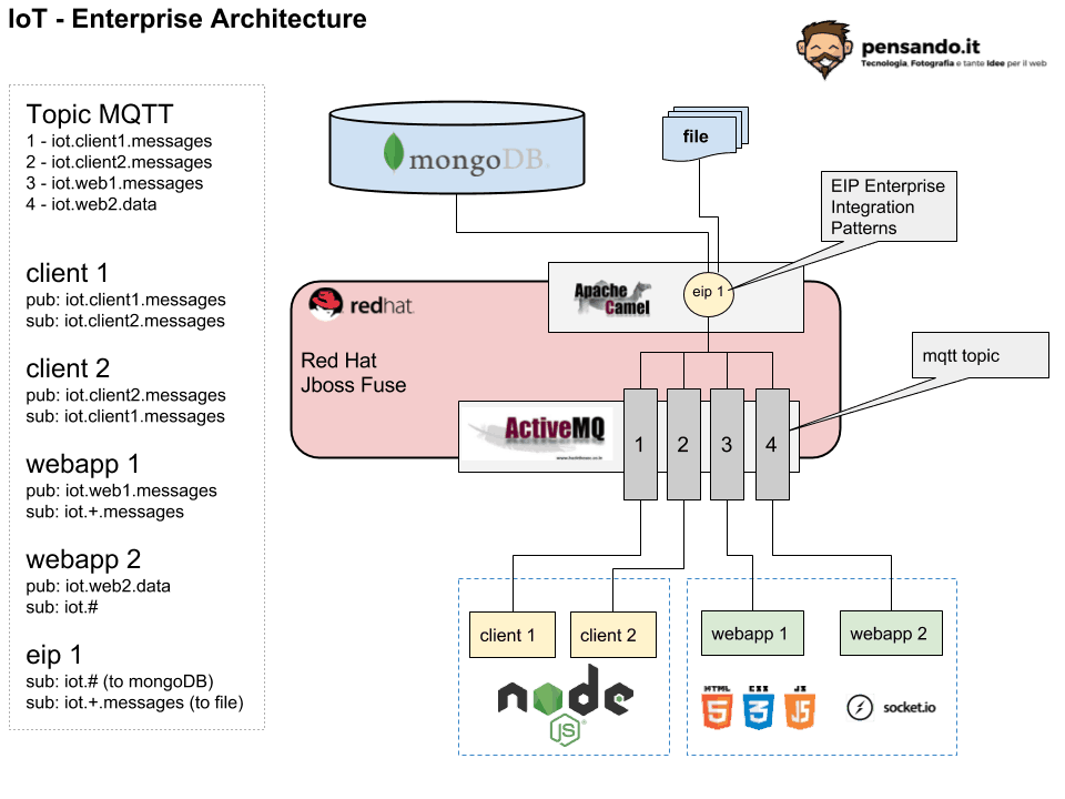 IoT enterpise IoT Arch  - Come implementare un (semplice) sistema IoT con redhat jboss fuse, node.js e mongodb