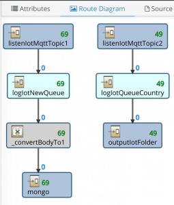 fuse-camel-255x300 Come implementare un (semplice) sistema IoT con redhat jboss fuse, node.js e mongodb iot mongoDB node.js tech tutorial video recensioni