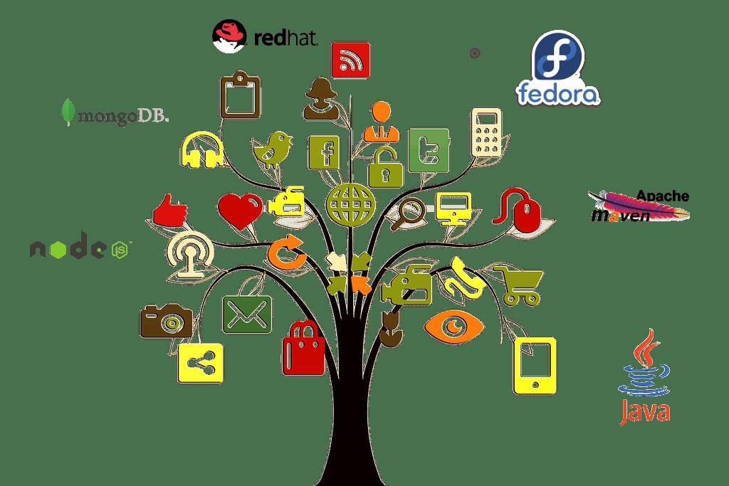 iot system demo - Come implementare un (semplice) sistema IoT con redhat jboss fuse, node.js e mongodb