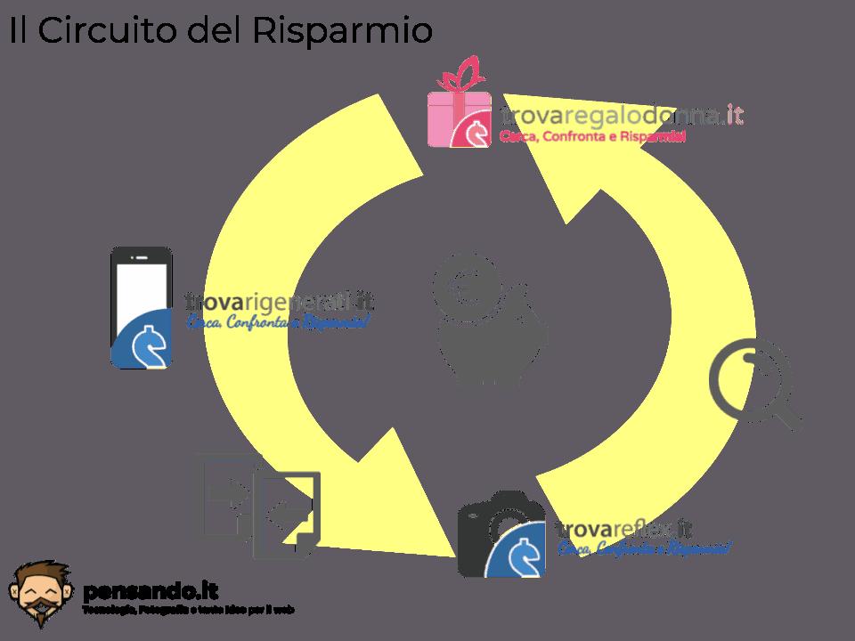 circuito-risparmio-1 TrovaRegaloDonna.it: il motore di ricerca italiano per idee regalo da donna amazon ebay ideas regali tech web marketing