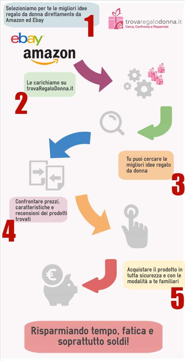 infografica_trovaregalodonna TrovaRegaloDonna.it: il motore di ricerca italiano per idee regalo da donna amazon ebay ideas regali tech web marketing