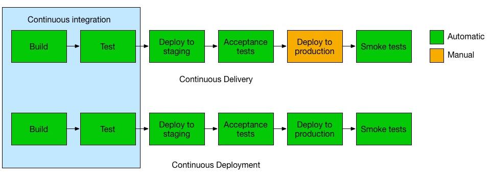 CI CD - Deployare un'app node.js su Heroku in Continuous Integration con gitHub