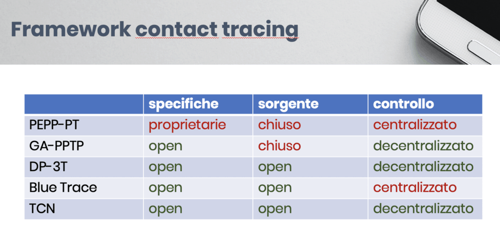 framework contact tracing 1024x482 - contact tracing: cos'è e come funziona
